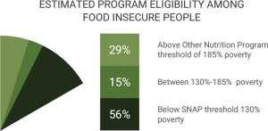 Indiana Food Insecurity